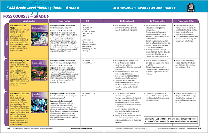 Grade 6 Grade-Level Planning Guide year-long view of instruction