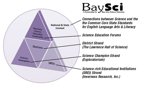 BaySci Key Elements