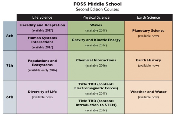 FOSS Middle School Second Edition Courses