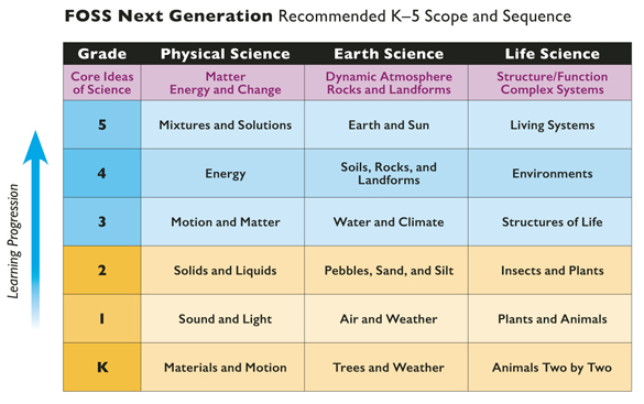 FOSS Next Generation -- Recommended K-5 Scope and Sequence