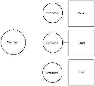 Graph: Individual, Task Orientation