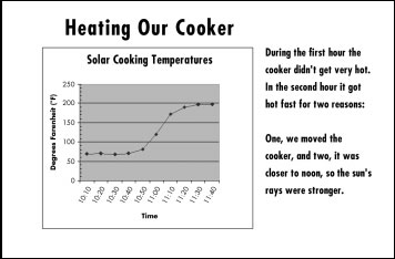 Graph: Heating Our Cooker