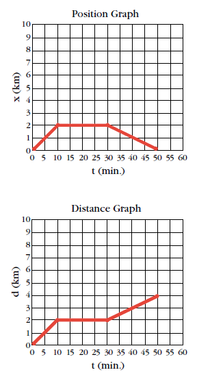 Position and Distance Graphs