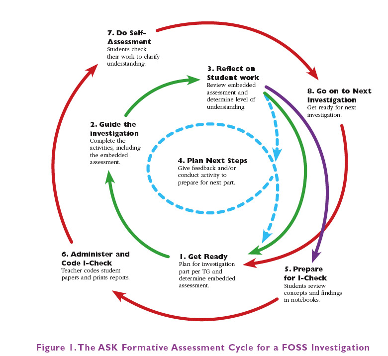 The ASK Formative Assessment Cycle for a FOSS Investigation