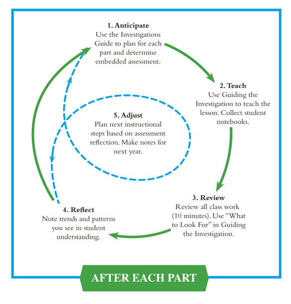 Reflective Assessment Cycle