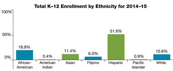 CHART: Total K-12 Enrollment by Ethnicity for 2014-15