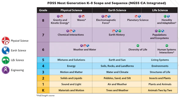 FOSS Next Generation K-8 Scope and Sequence table (NGSS California Integrated)