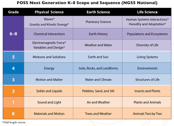 FOSS Next Generation K-8 Scope and Sequence table (NGSS National)